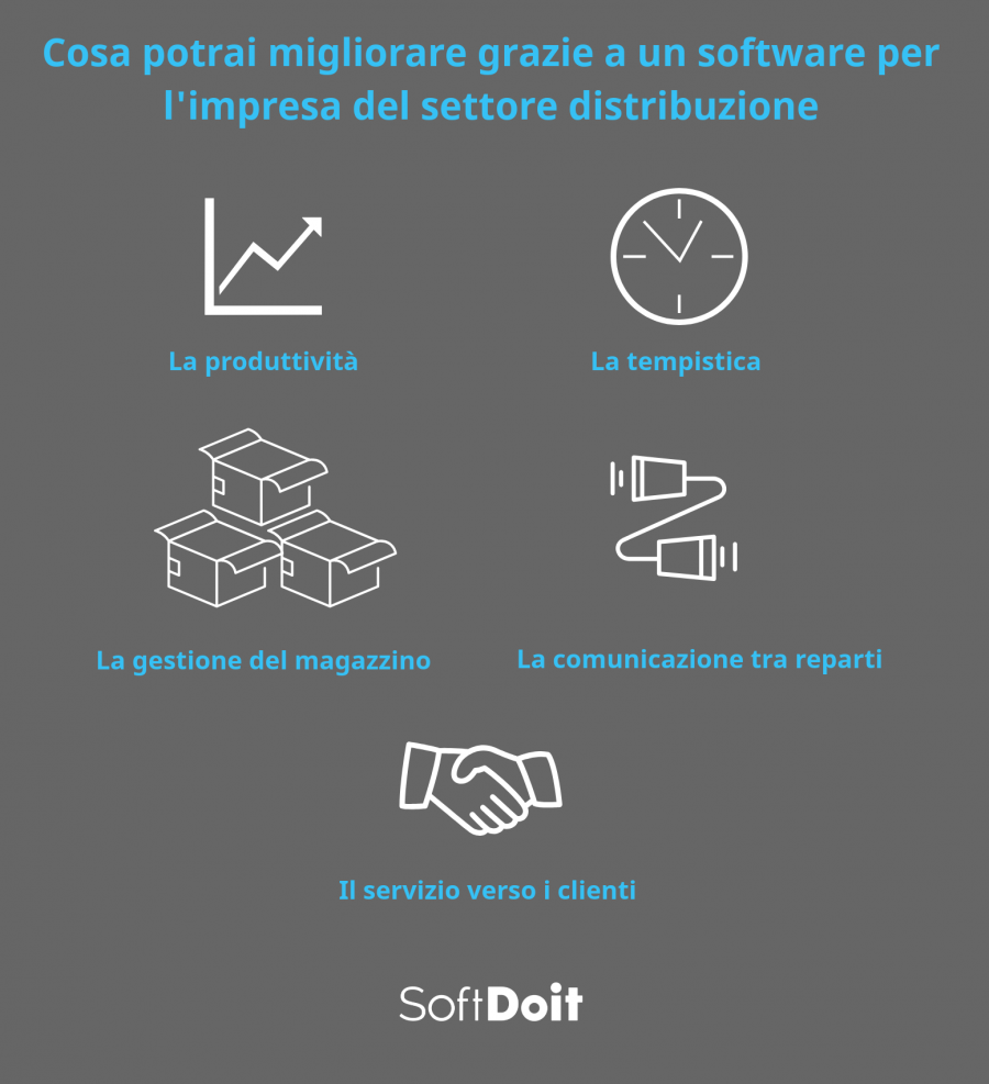 software grande distribuzione